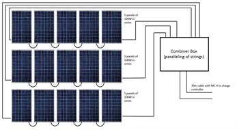 KIT, SOLAR PANELS, 15x100W, high-efficieny