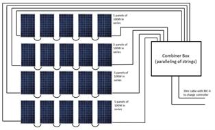 KIT, SOLAR PANELS, 20x100W, high-efficieny