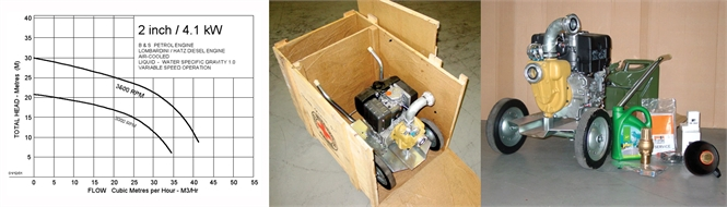 Motor pump, 2